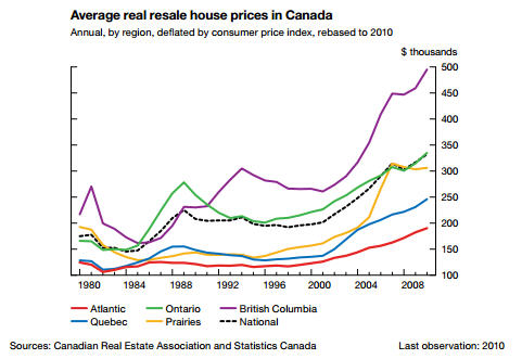 Avg Annual Real Estate Prices in Canada 1980 - 2008