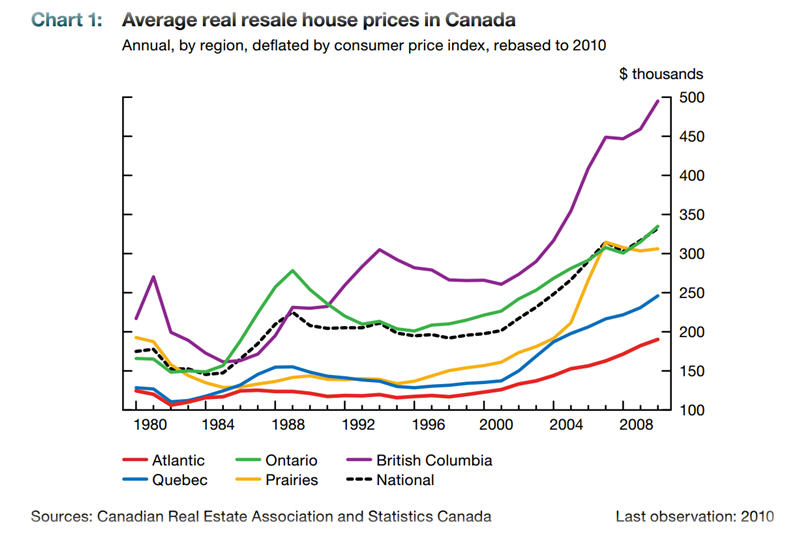 CDN Housing Prices since 1980Lg